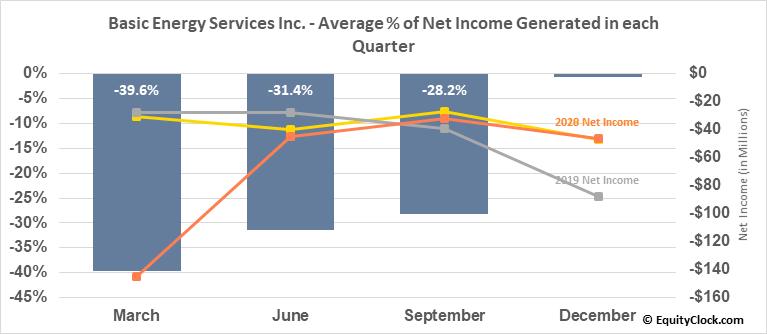 Basic Energy Services Inc. (OTCMKT:BASX) Net Income Seasonality