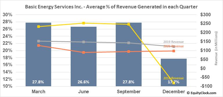 Basic Energy Services Inc. (OTCMKT:BASX) Revenue Seasonality