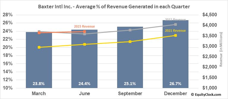 Baxter Intl Inc. (NYSE:BAX) Revenue Seasonality