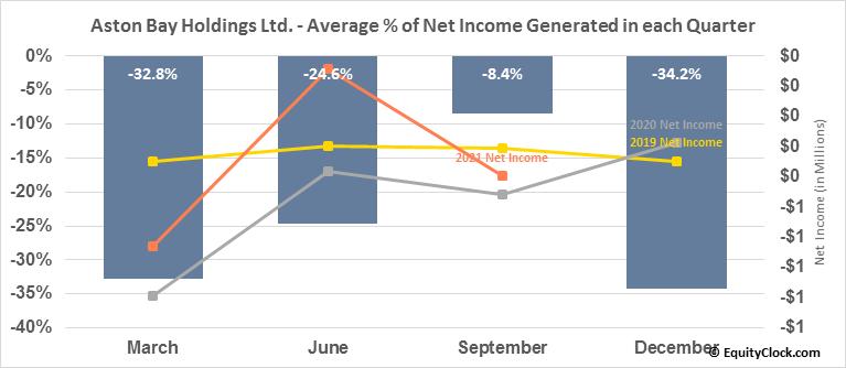 Aston Bay Holdings Ltd. (TSXV:BAY.V) Net Income Seasonality