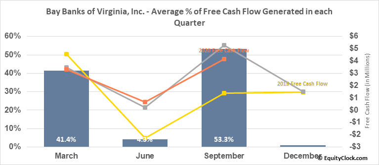 Bay Banks of Virginia, Inc. (OTCMKT:BAYK) Free Cash Flow Seasonality