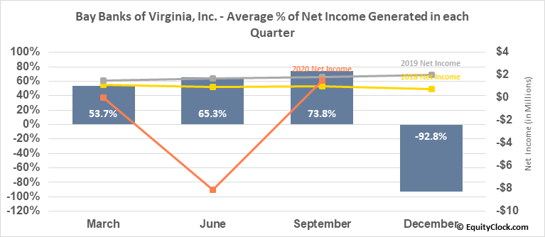 Bay Banks of Virginia, Inc. (OTCMKT:BAYK) Net Income Seasonality
