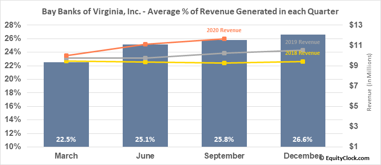 Bay Banks of Virginia, Inc. (OTCMKT:BAYK) Revenue Seasonality
