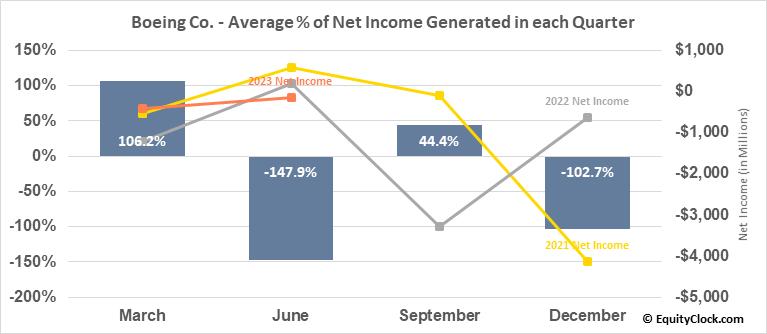 Boeing Co. (NYSE:BA) Net Income Seasonality