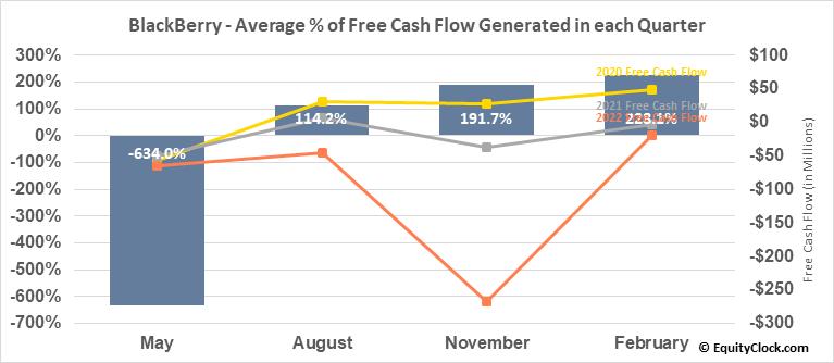 BlackBerry (TSE:BB.TO) Free Cash Flow Seasonality