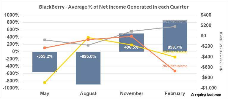 BlackBerry (TSE:BB.TO) Net Income Seasonality