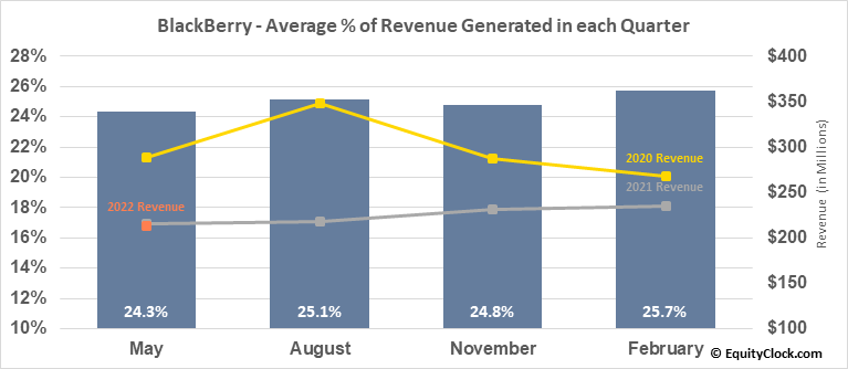 BlackBerry (TSE:BB.TO) Revenue Seasonality