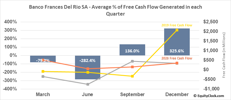 Banco Frances Del Rio SA (NYSE:BBAR) Free Cash Flow Seasonality