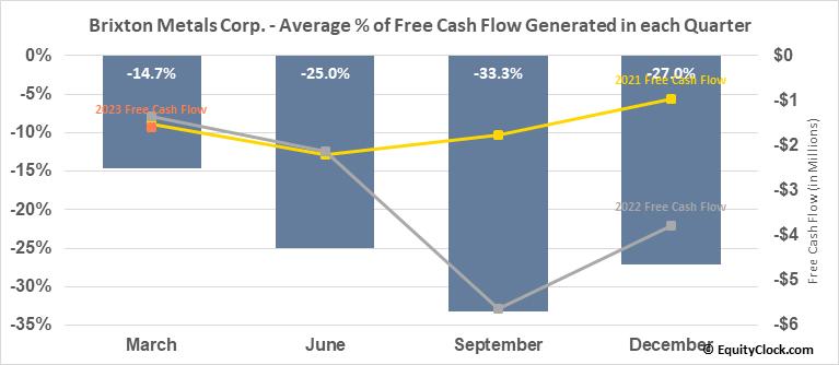 Brixton Metals Corp. (OTCMKT:BBBXF) Free Cash Flow Seasonality