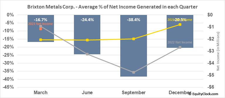 Brixton Metals Corp. (OTCMKT:BBBXF) Net Income Seasonality
