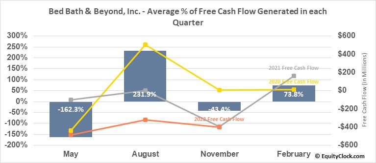 Bed Bath & Beyond, Inc. (NASD:BBBY) Free Cash Flow Seasonality