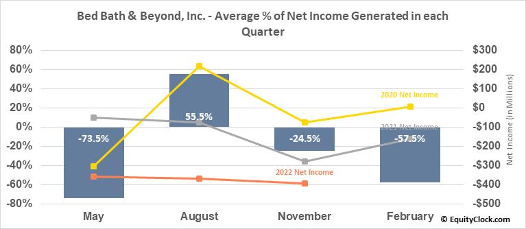 Bed Bath & Beyond, Inc. (NASD:BBBY) Net Income Seasonality