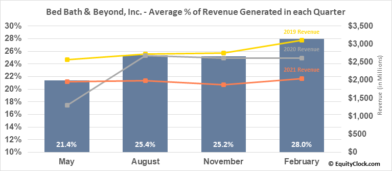 Bed Bath & Beyond, Inc. (NASD:BBBY) Revenue Seasonality