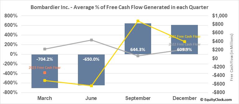 Bombardier (TSE:BBD/B.TO) Free Cash Flow Seasonality
