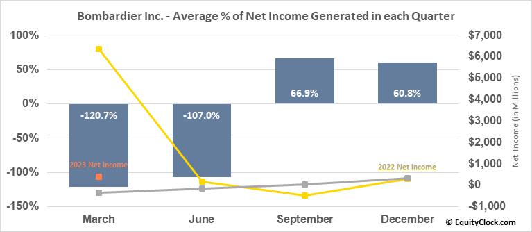 Bombardier (TSE:BBD/B.TO) Net Income Seasonality