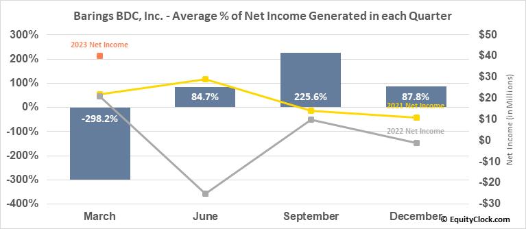 Barings BDC, Inc. (NYSE:BBDC) Net Income Seasonality