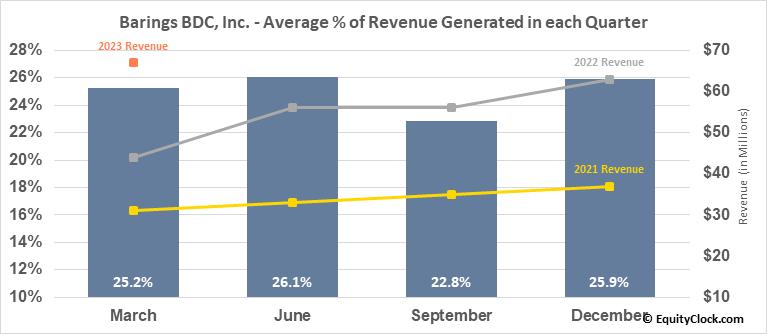 Barings BDC, Inc. (NYSE:BBDC) Revenue Seasonality