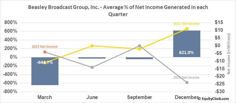 Beasley Broadcast Group, Inc. (NASD:BBGI) Net Income Seasonality