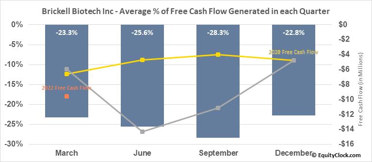 Brickell Biotech Inc (NASD:BBI) Free Cash Flow Seasonality