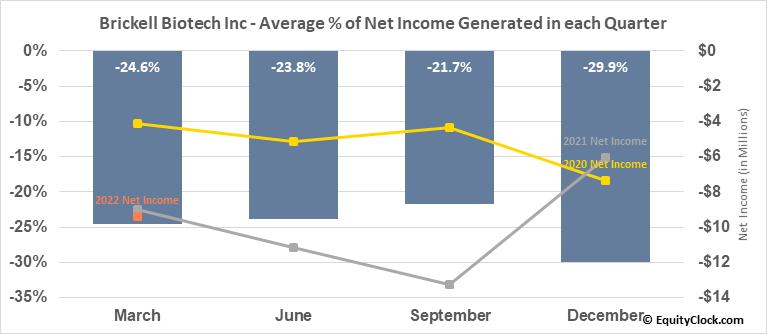 Brickell Biotech Inc (NASD:BBI) Net Income Seasonality