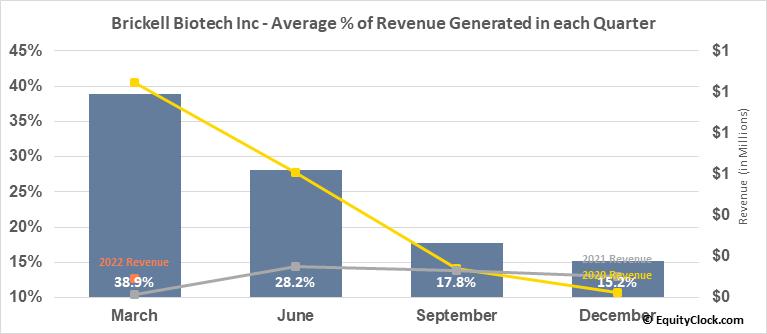 Brickell Biotech Inc (NASD:BBI) Revenue Seasonality