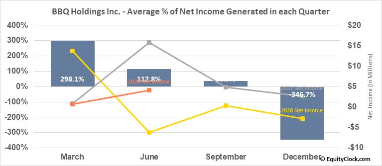 BBQ Holdings Inc. (NASD:BBQ) Net Income Seasonality