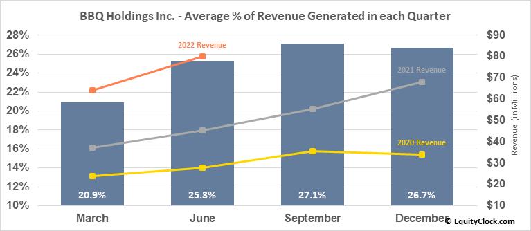 BBQ Holdings Inc. (NASD:BBQ) Revenue Seasonality