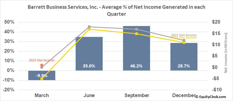 Barrett Business Services, Inc. (NASD:BBSI) Net Income Seasonality