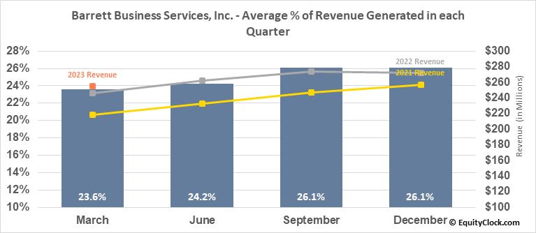 Barrett Business Services, Inc. (NASD:BBSI) Revenue Seasonality