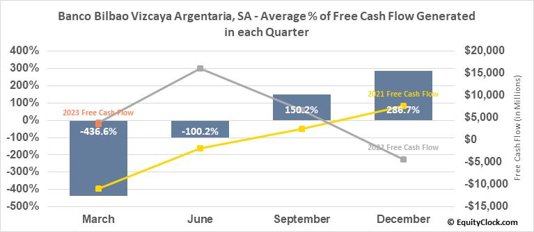 Banco Bilbao Vizcaya Argentaria, SA (NYSE:BBVA) Free Cash Flow Seasonality