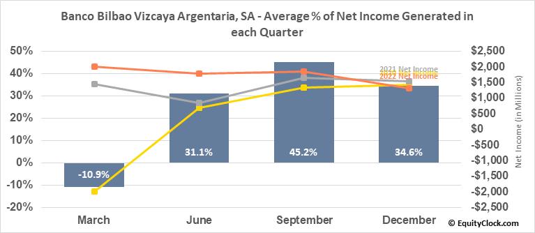 Banco Bilbao Vizcaya Argentaria, SA (NYSE:BBVA) Net Income Seasonality