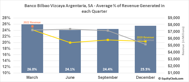 Banco Bilbao Vizcaya Argentaria, SA (NYSE:BBVA) Revenue Seasonality