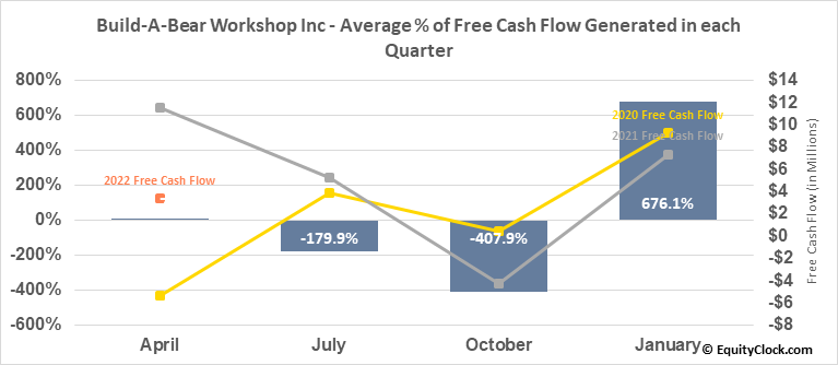 Build-A-Bear Workshop Inc (NYSE:BBW) Free Cash Flow Seasonality