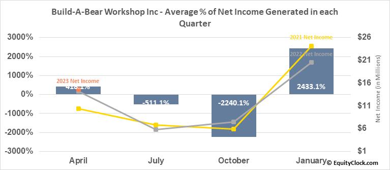 Build-A-Bear Workshop Inc (NYSE:BBW) Net Income Seasonality