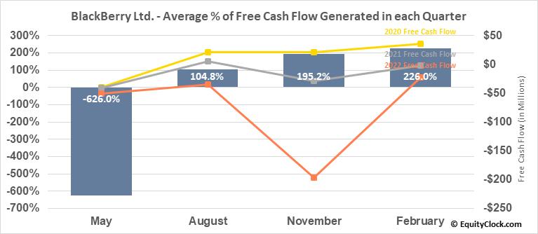 BlackBerry Ltd. (NYSE:BB) Free Cash Flow Seasonality