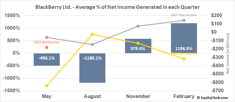 BlackBerry Ltd. (NYSE:BB) Net Income Seasonality