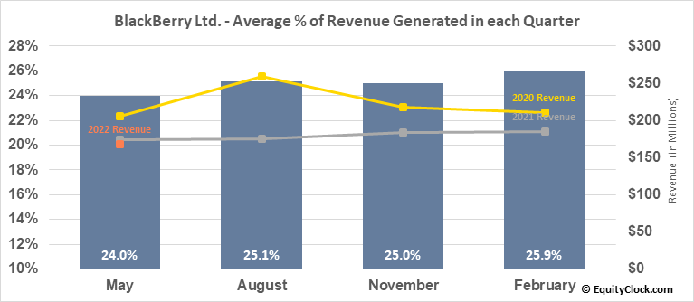 BlackBerry Ltd. (NYSE:BB) Revenue Seasonality