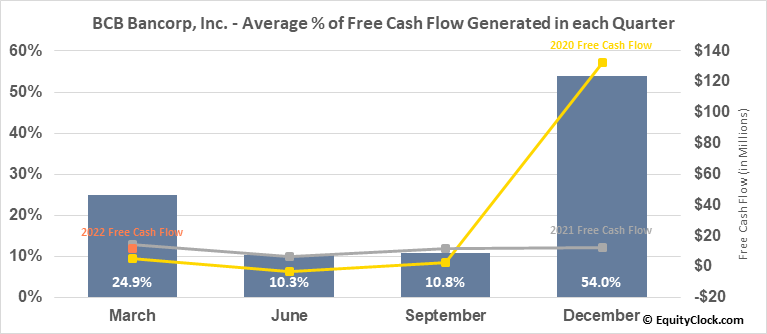 BCB Bancorp, Inc. (NJ) (NASD:BCBP) Free Cash Flow Seasonality