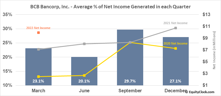 BCB Bancorp, Inc. (NJ) (NASD:BCBP) Net Income Seasonality