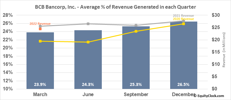 BCB Bancorp, Inc. (NJ) (NASD:BCBP) Revenue Seasonality
