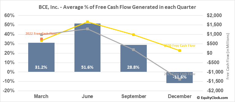 BCE, Inc. (TSE:BCE.TO) Free Cash Flow Seasonality