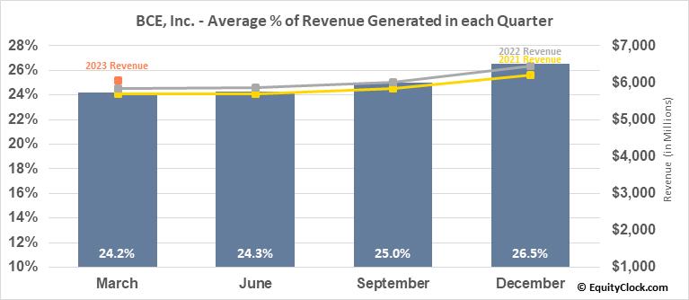 BCE, Inc. (TSE:BCE.TO) Revenue Seasonality