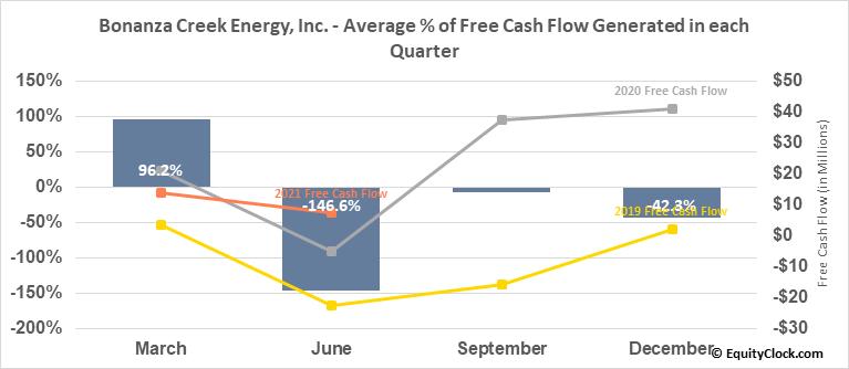 Bonanza Creek Energy, Inc. (NYSE:BCEI) Free Cash Flow Seasonality