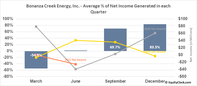 Bonanza Creek Energy, Inc. (NYSE:BCEI) Net Income Seasonality