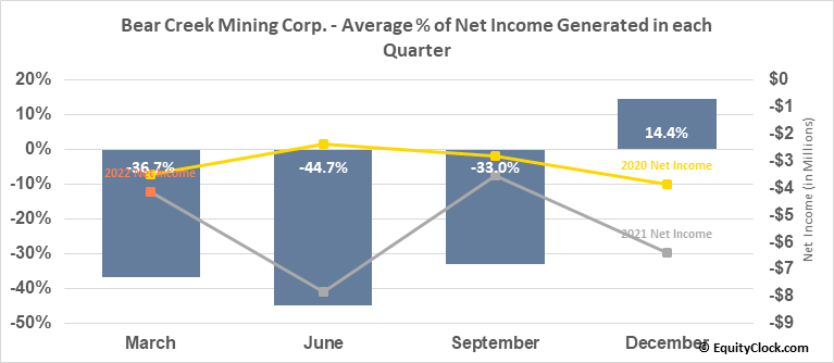 Bear Creek Mining Corp. (OTCMKT:BCEKF) Net Income Seasonality