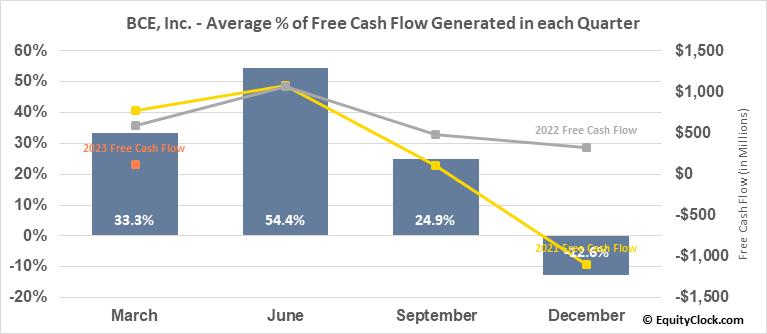 BCE, Inc. (NYSE:BCE) Free Cash Flow Seasonality