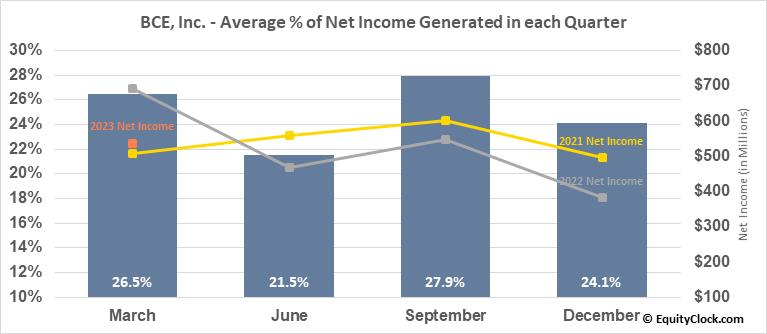 BCE, Inc. (NYSE:BCE) Net Income Seasonality