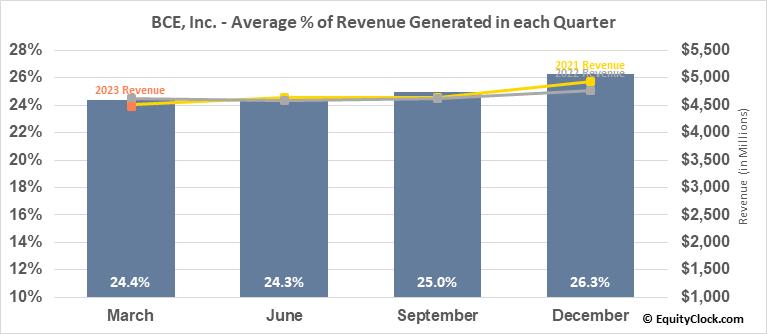 BCE, Inc. (NYSE:BCE) Revenue Seasonality