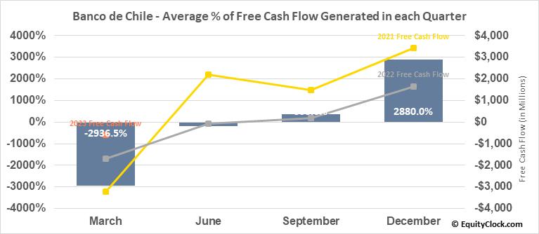 Banco de Chile (NYSE:BCH) Free Cash Flow Seasonality