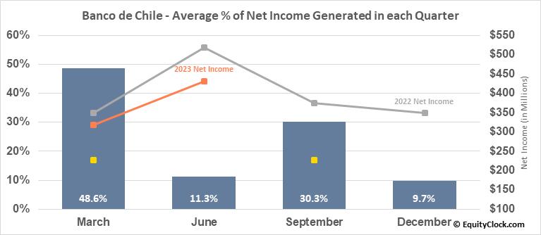 Banco de Chile (NYSE:BCH) Net Income Seasonality